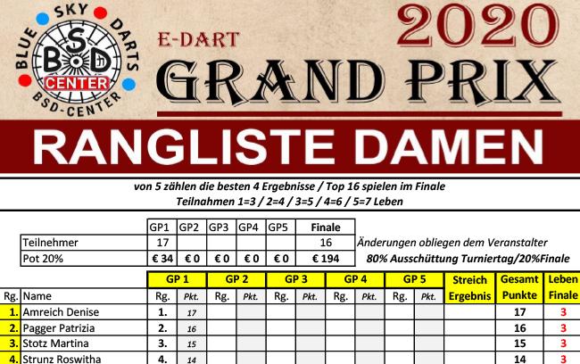 51 Spieler beim 1. BSD Grand Prix